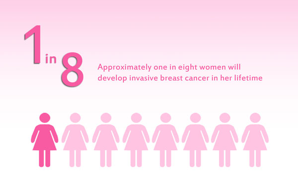 Breast-cancer-risk-factors